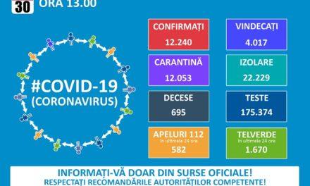 Situaţia la zi. 456 de cazuri confirmate la Botoşani